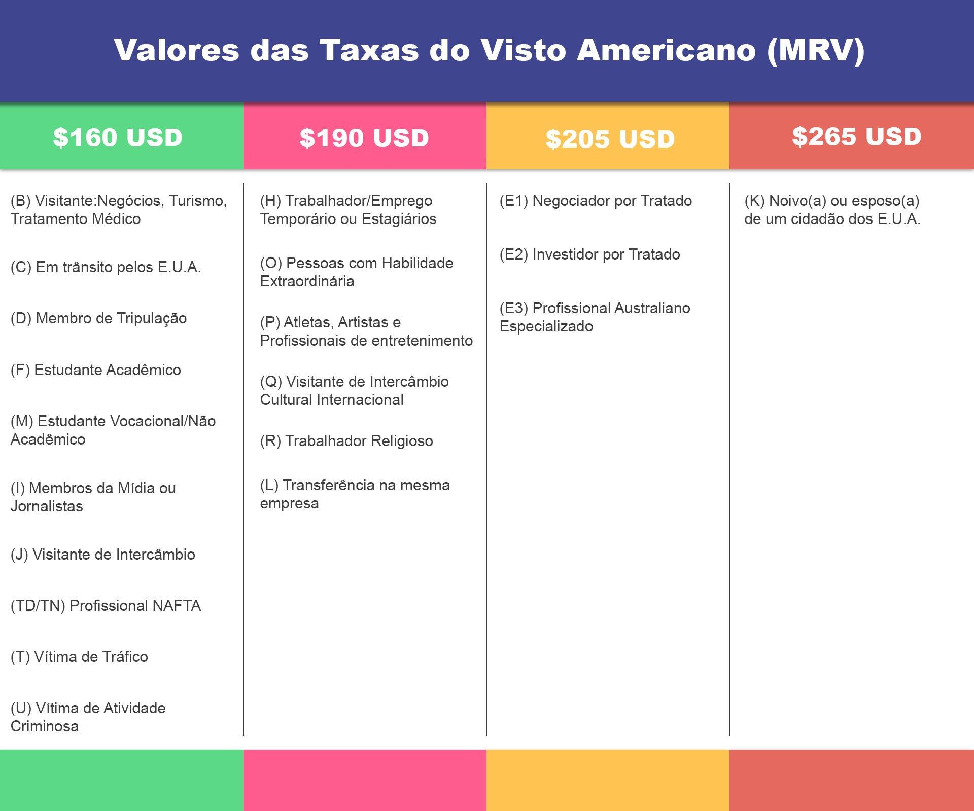 tabela de Valores das Taxas do Visto Americano (MRV)